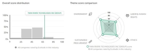 Ecovadis Results Visual