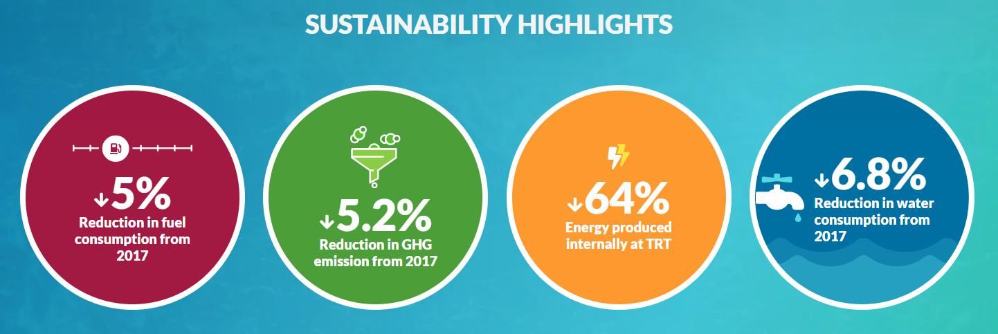 2020 Sustainability Highlights